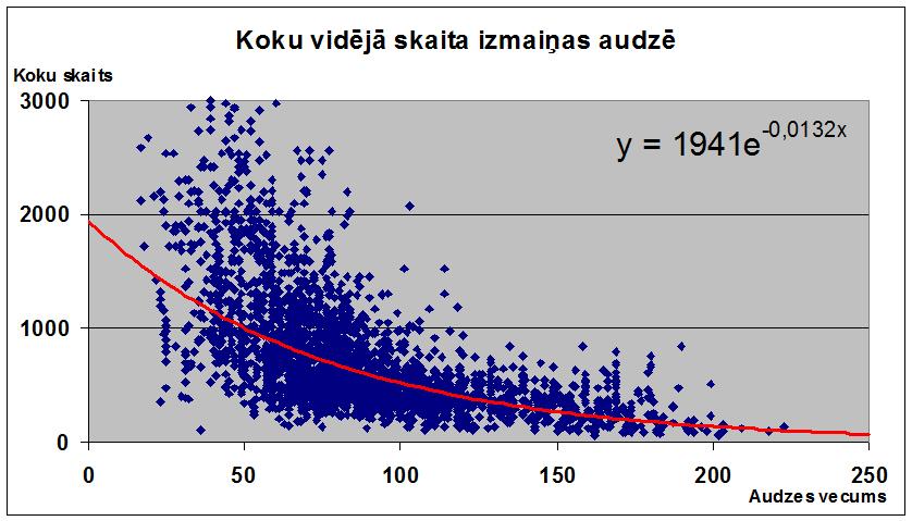 Koku_skaits_auzdee